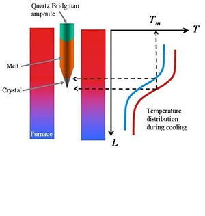Halasyamani Research Group | Crystal Growth